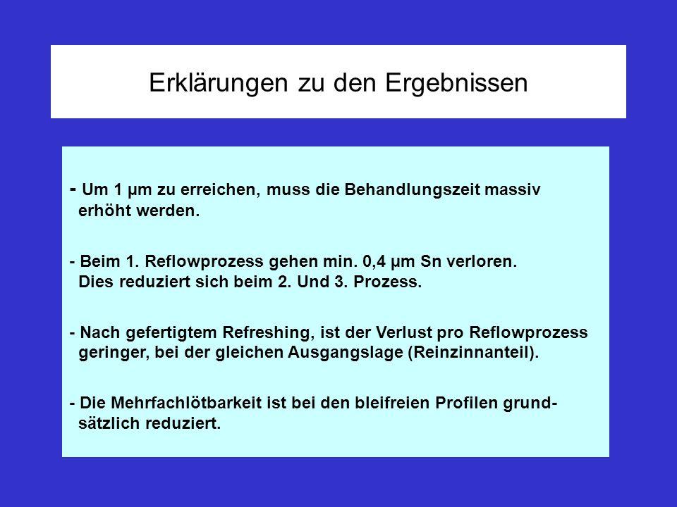 Erklärungen zu den Ergebnissen - Um 1 µm zu erreichen, muss die Behandlungszeit massiv erhöht werden. - Beim 1. Reflowprozess gehen min. 0,4 µm Sn ver