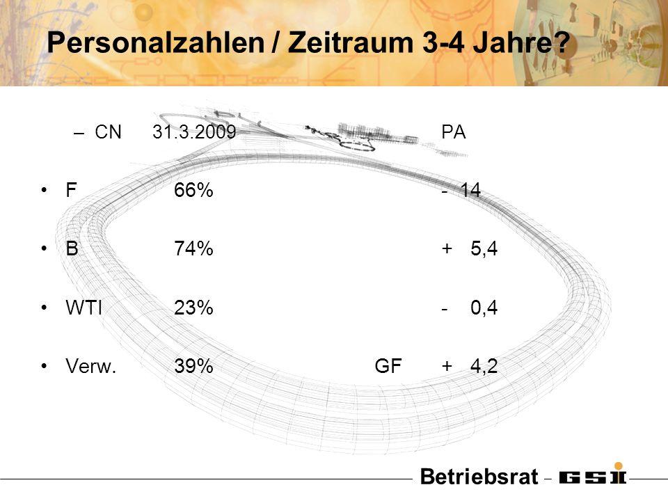 Betriebsrat Personalzahlen / Zeitraum 3-4 Jahre? –CN 31.3.2009PA F66%- 14 B74%+ 5,4 WTI23%- 0,4 Verw.39%GF+ 4,2