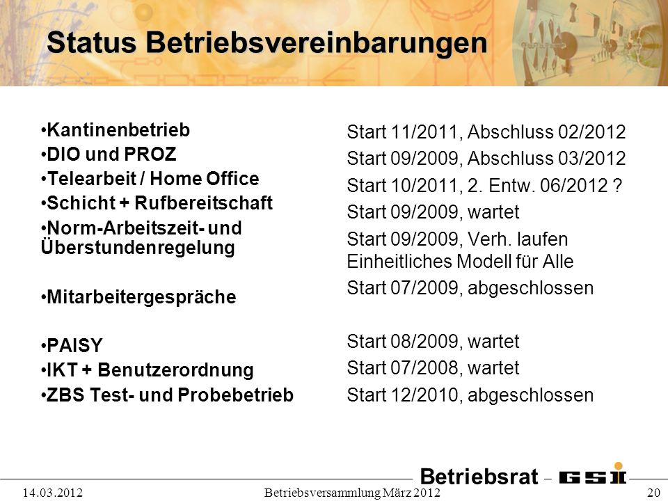 Betriebsrat 14.03.2012Betriebsversammlung März 2012 20 Status Betriebsvereinbarungen Kantinenbetrieb DIO und PROZ Telearbeit / Home Office Schicht + R