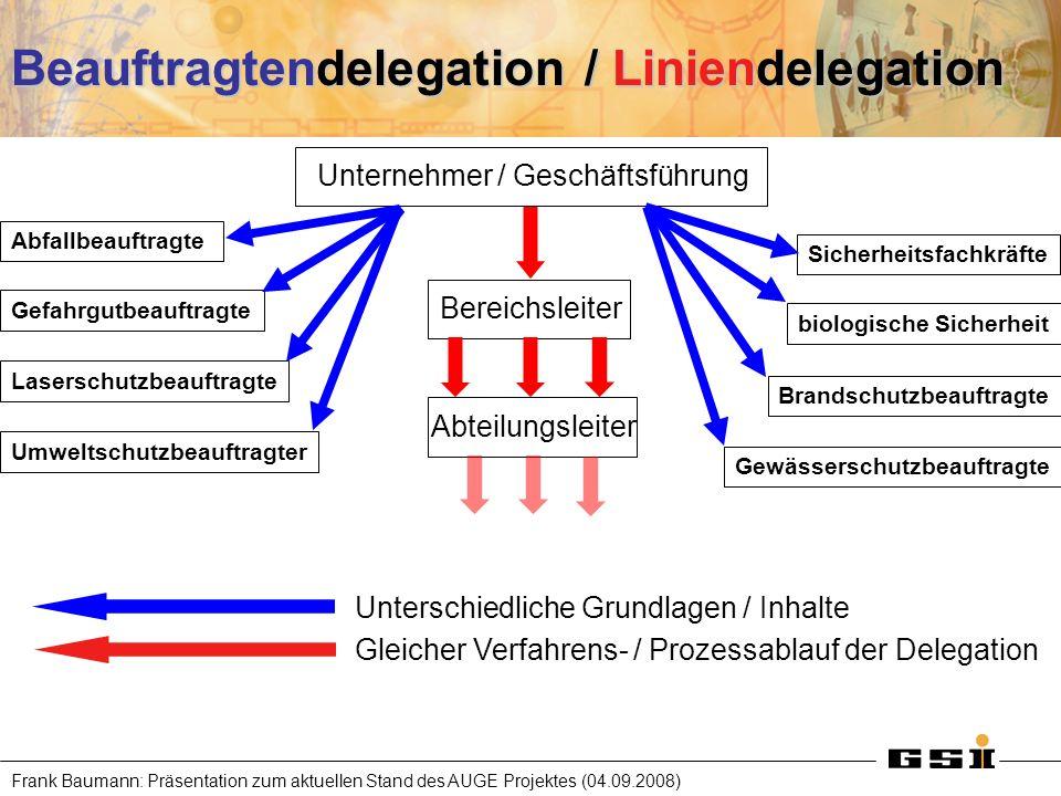 Frank Baumann: Präsentation zum aktuellen Stand des AUGE Projektes (04.09.2008) Beauftragtendelegation / Liniendelegation Unternehmer / Geschäftsführu