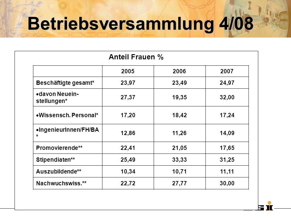 Betriebsversammlung 4/08 Anteil Frauen % 200520062007 Beschäftigte gesamt*23,9723,4924,97 davon Neuein- stellungen* 27,3719,3532,00 Wissensch. Persona