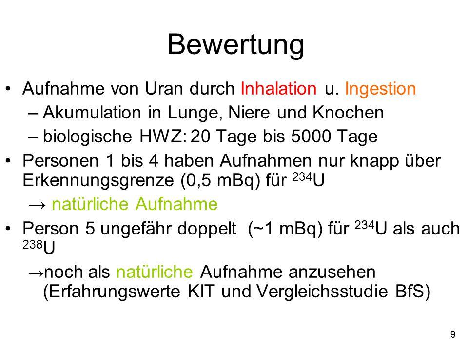 9 Bewertung Aufnahme von Uran durch Inhalation u. Ingestion –Akumulation in Lunge, Niere und Knochen –biologische HWZ: 20 Tage bis 5000 Tage Personen