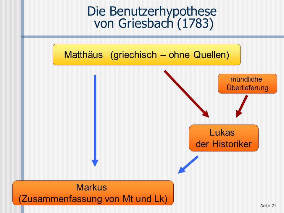 Seite 24 Die Benutzerhypothese von Griesbach (1783) Matthäus (griechisch – ohne Quellen) mündliche Überlieferung Lukas der Historiker Markus (Zusammen