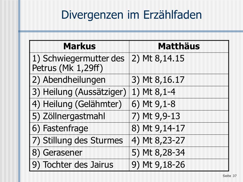Seite 37 Divergenzen im Erzählfaden MarkusMatthäus 1) Schwiegermutter des Petrus (Mk 1,29ff) 2) Mt 8,14.15 2) Abendheilungen3) Mt 8,16.17 3) Heilung (