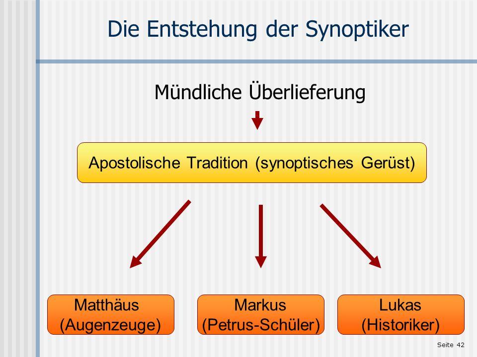 Seite 42 Die Entstehung der Synoptiker Mündliche Überlieferung Matthäus (Augenzeuge) Markus (Petrus-Schüler) Lukas (Historiker) Apostolische Tradition