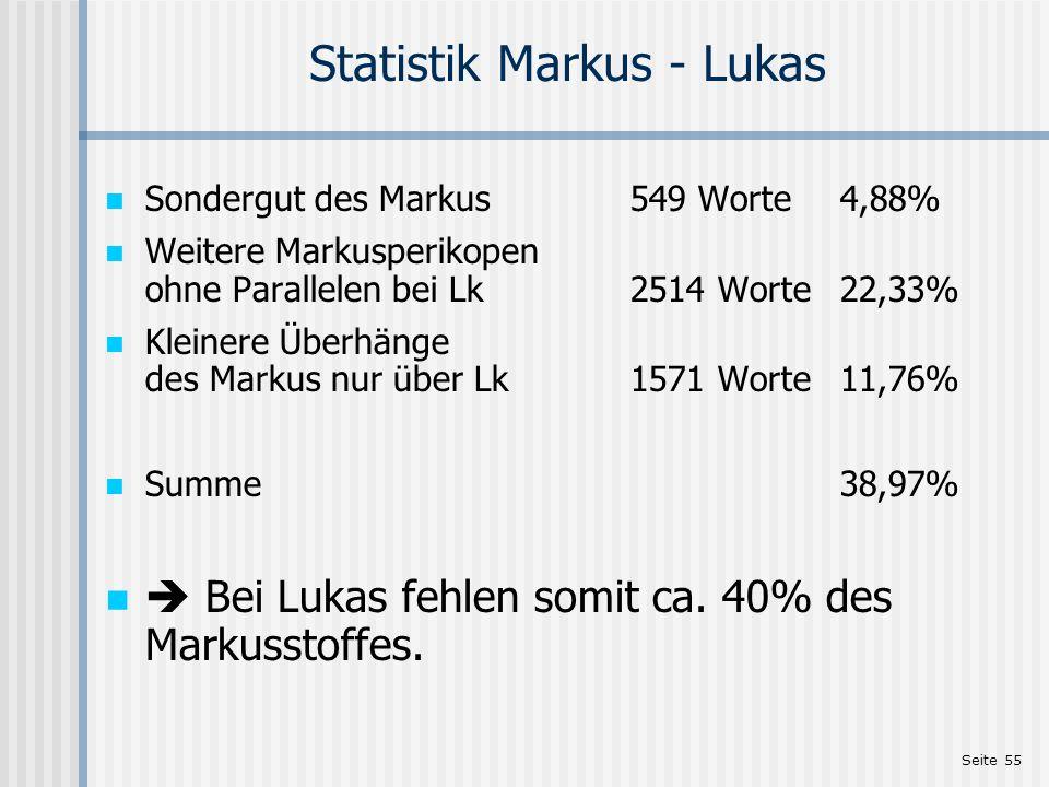 Seite 55 Statistik Markus - Lukas Sondergut des Markus549 Worte4,88% Weitere Markusperikopen ohne Parallelen bei Lk2514 Worte22,33% Kleinere Überhänge