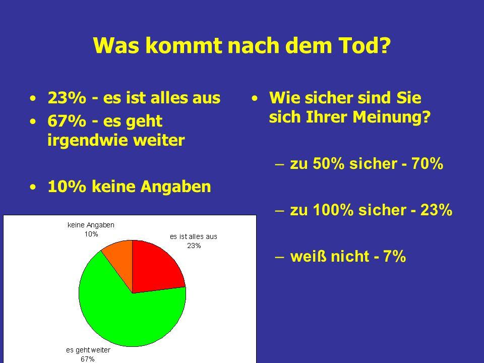 Was kommt nach dem Tod? 23% - es ist alles aus 67% - es geht irgendwie weiter 10% keine Angaben Wie sicher sind Sie sich Ihrer Meinung? – zu 50% siche