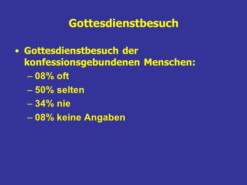 Gottesdienstbesuch Gottesdienstbesuch der konfessionsgebundenen Menschen: –08% oft –50% selten –34% nie –08% keine Angaben
