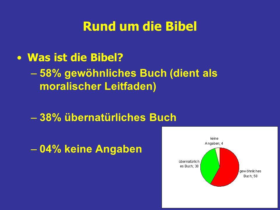 Rund um die Bibel Was ist die Bibel? –58% gewöhnliches Buch (dient als moralischer Leitfaden) –38% übernatürliches Buch –04% keine Angaben