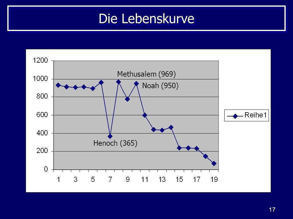 17 Die Lebenskurve Henoch (365) Methusalem (969) Noah (950)
