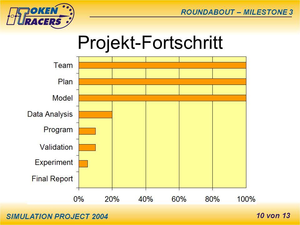 SIMULATION PROJECT 2004 ROUNDABOUT – MILESTONE 3 10 von 13 Projekt-Fortschritt