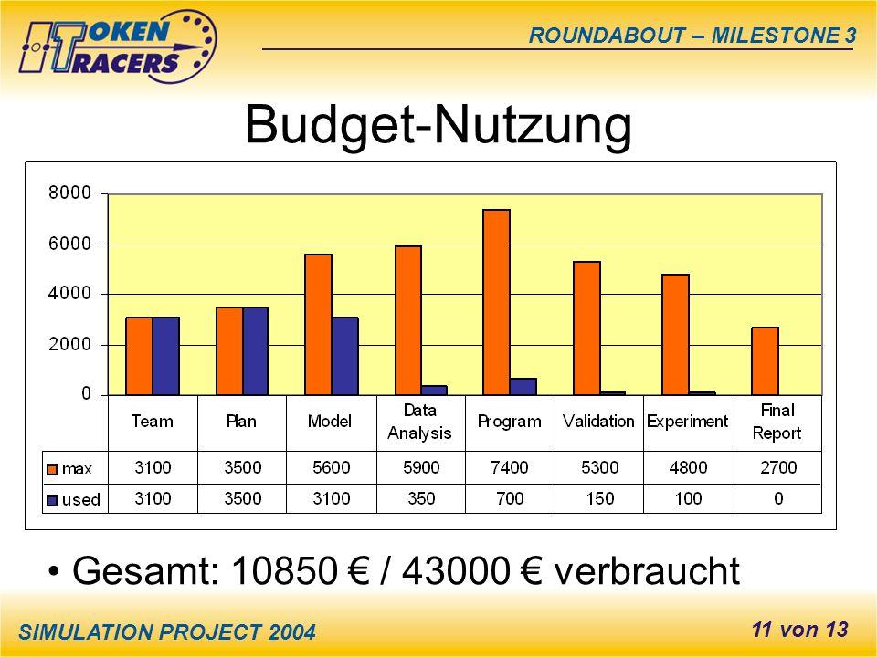 SIMULATION PROJECT 2004 ROUNDABOUT – MILESTONE 3 11 von 13 Budget-Nutzung Gesamt: 10850 / 43000 verbraucht