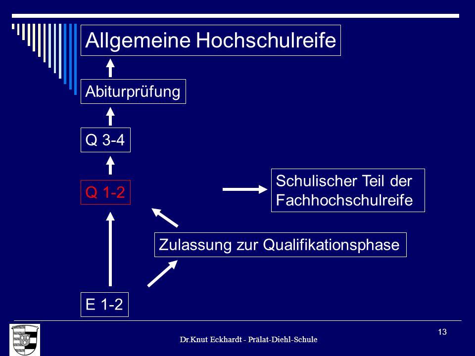 Dr.Knut Eckhardt - Prälat-Diehl-Schule 13 Allgemeine Hochschulreife Q 1-2 E 1-2 Zulassung zur Qualifikationsphase Schulischer Teil der Fachhochschulre