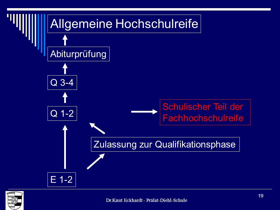 Dr.Knut Eckhardt - Prälat-Diehl-Schule 19 Allgemeine Hochschulreife Q 1-2 E 1-2 Zulassung zur Qualifikationsphase Schulischer Teil der Fachhochschulre
