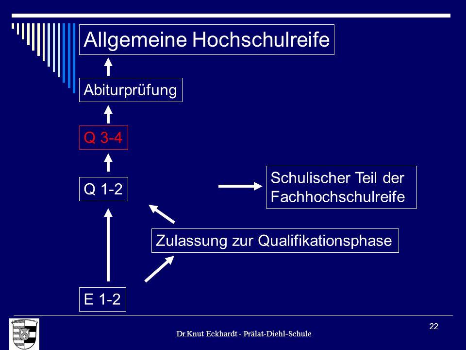 Dr.Knut Eckhardt - Prälat-Diehl-Schule 22 Allgemeine Hochschulreife Q 1-2 E 1-2 Zulassung zur Qualifikationsphase Schulischer Teil der Fachhochschulre
