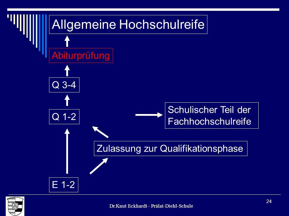 Dr.Knut Eckhardt - Prälat-Diehl-Schule 24 Allgemeine Hochschulreife Q 1-2 E 1-2 Zulassung zur Qualifikationsphase Schulischer Teil der Fachhochschulre