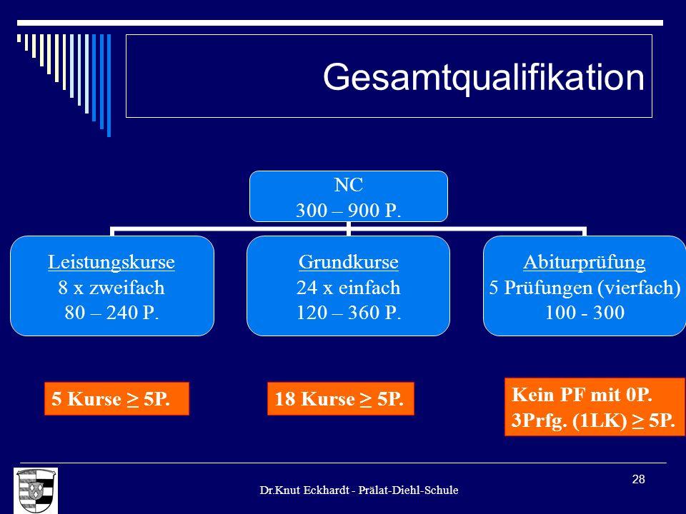 Dr.Knut Eckhardt - Prälat-Diehl-Schule 28 Gesamtqualifikation 5 Kurse 5P.18 Kurse 5P. Kein PF mit 0P. 3Prfg. (1LK) 5P.