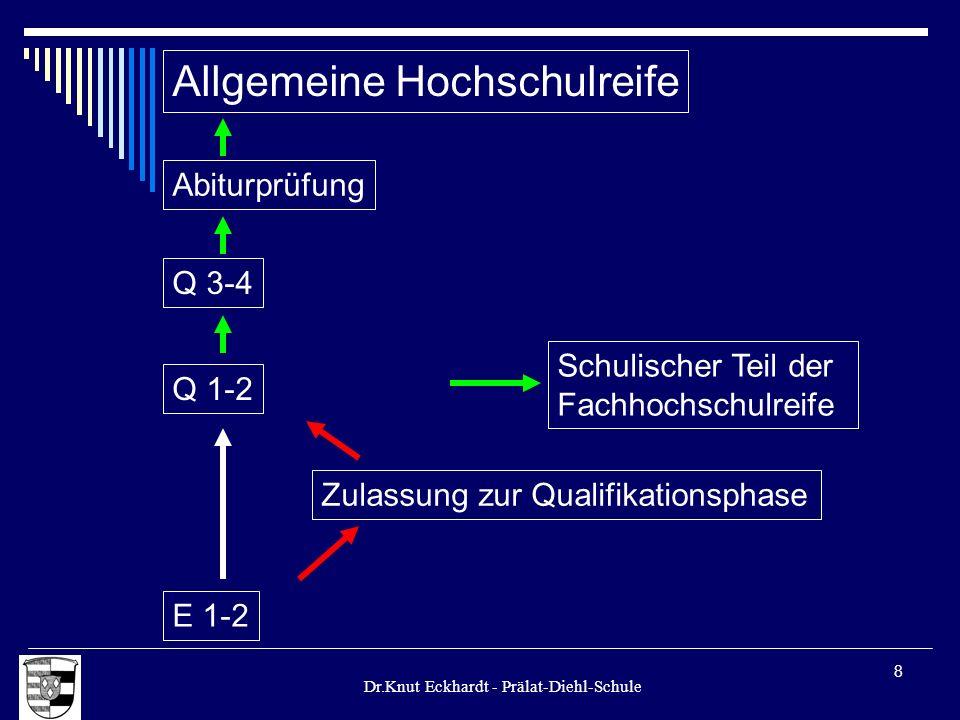 Dr.Knut Eckhardt - Prälat-Diehl-Schule 8 Allgemeine Hochschulreife Q 1-2 E 1-2 Zulassung zur Qualifikationsphase Schulischer Teil der Fachhochschulrei