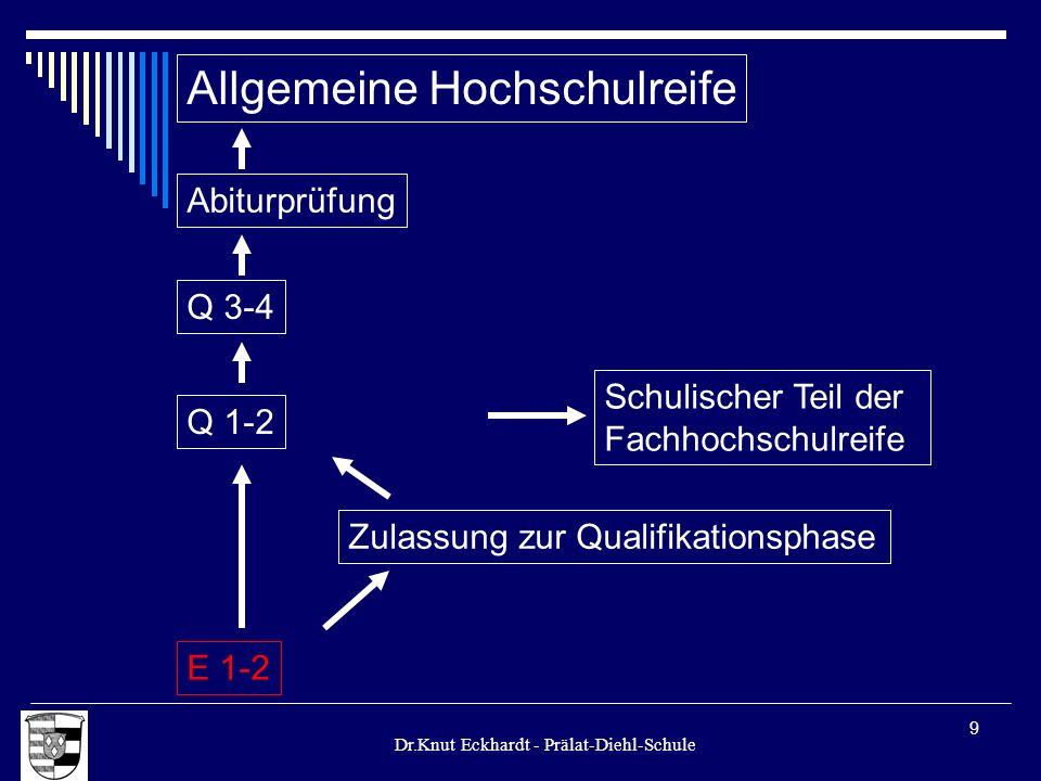 Dr.Knut Eckhardt - Prälat-Diehl-Schule 9 Allgemeine Hochschulreife Q 1-2 E 1-2 Zulassung zur Qualifikationsphase Schulischer Teil der Fachhochschulrei