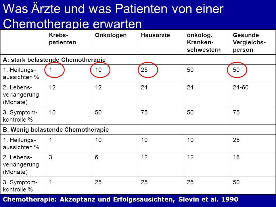 Chemotherapie: Akzeptanz und Erfolgssausichten, Slevin et al. 1990 Was Ärzte und was Patienten von einer Chemotherapie erwarten Krebs- patienten Onkol