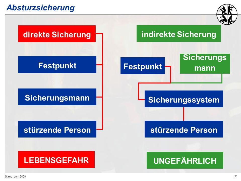 31 Stand: Juni 2009 Absturzsicherung LEBENSGEFAHR direkte Sicherung Festpunkt Sicherungsmannstürzende Person indirekte Sicherung Festpunkt stürzende P