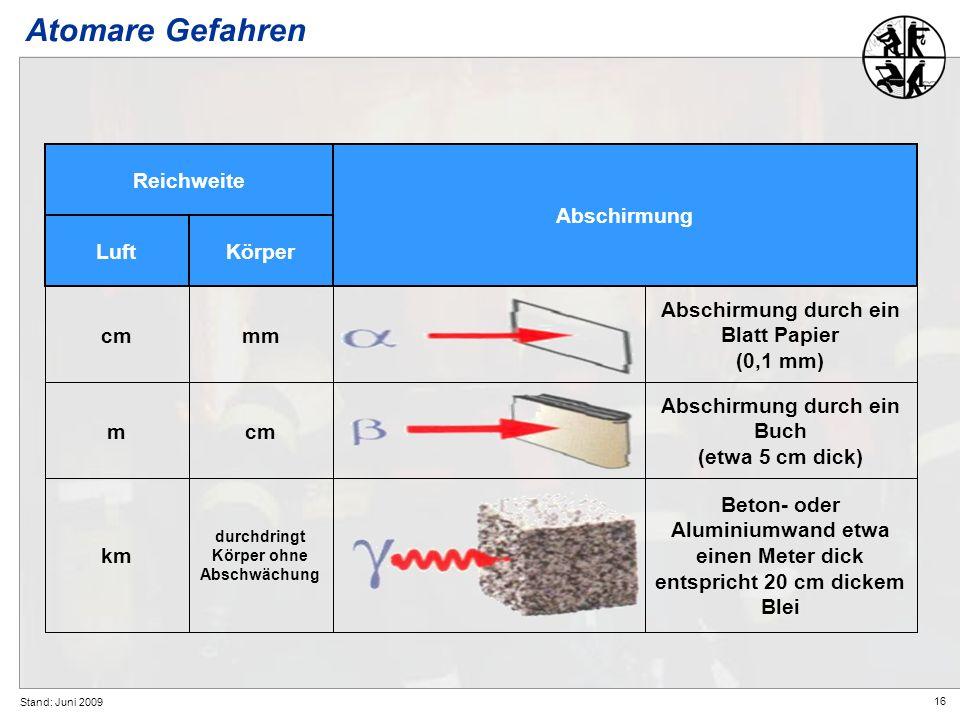 16 Stand: Juni 2009 Atomare Gefahren KörperLuft Abschirmung Reichweite Abschirmung durch ein Blatt Papier (0,1 mm) mmcm Abschirmung durch ein Buch (et
