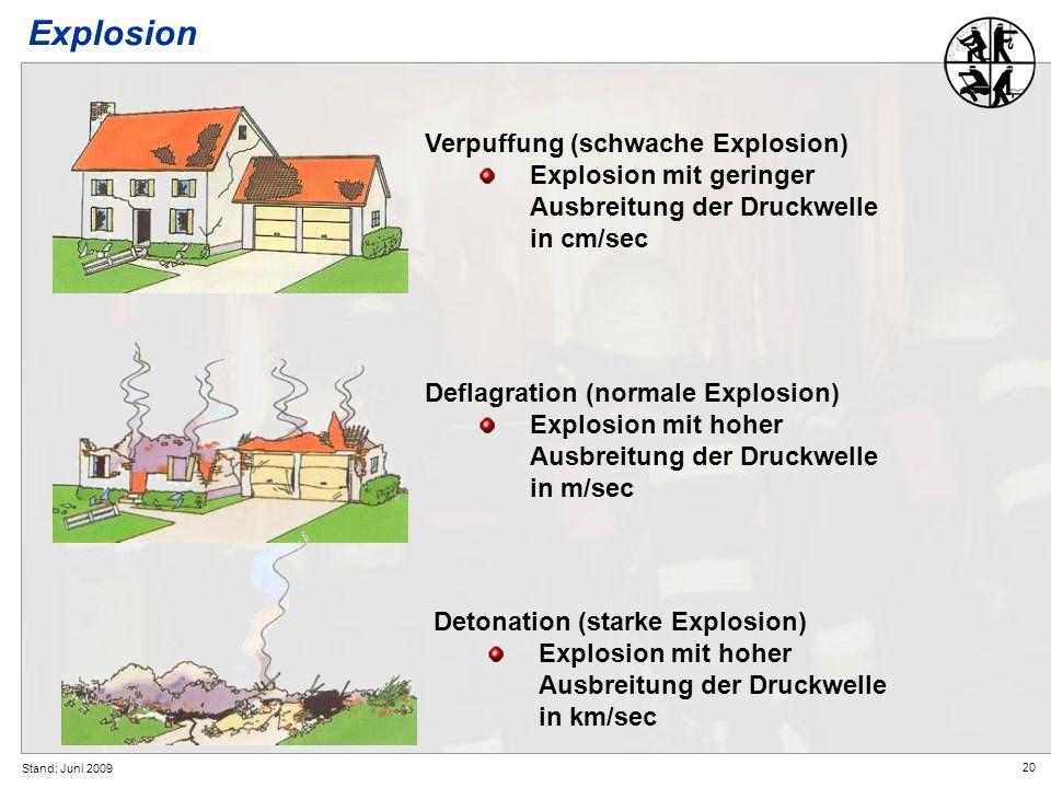 20 Stand: Juni 2009 Explosion Verpuffung (schwache Explosion) Explosion mit geringer Ausbreitung der Druckwelle in cm/sec Deflagration (normale Explos