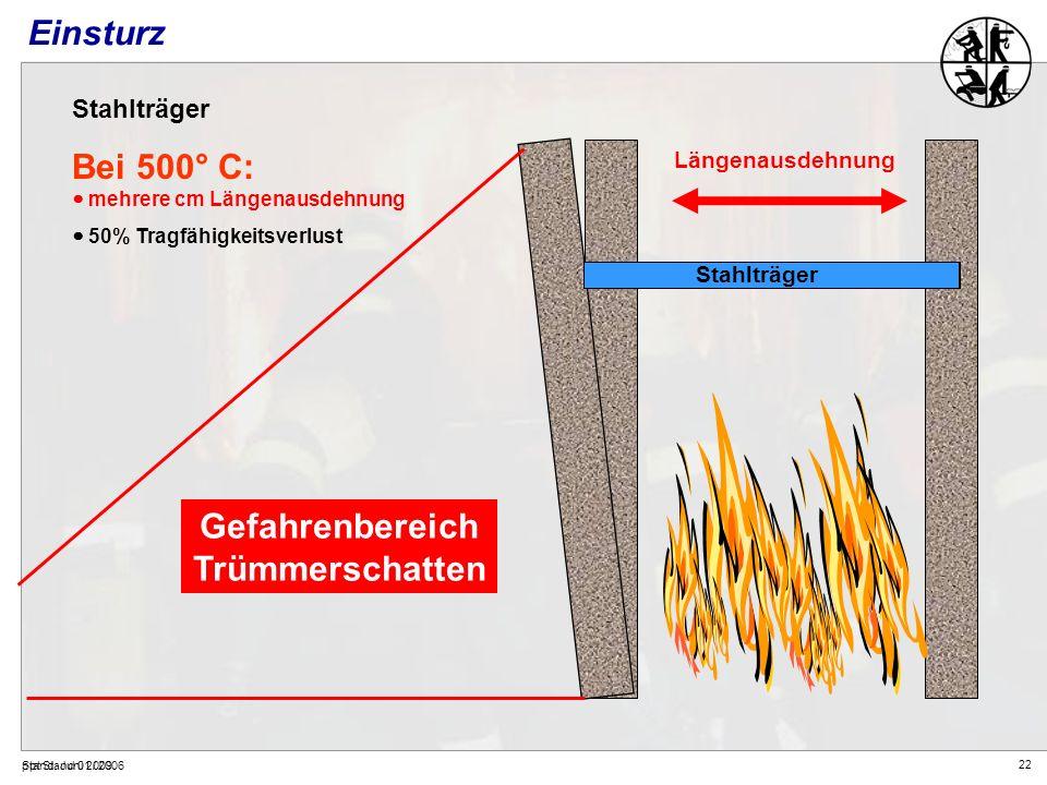 22 Stand: Juni 2009ppt Stand 01 / 2006 Einsturz Stahlträger Bei 500° C: mehrere cm Längenausdehnung 50% Tragfähigkeitsverlust Stahlträger Gefahrenbere