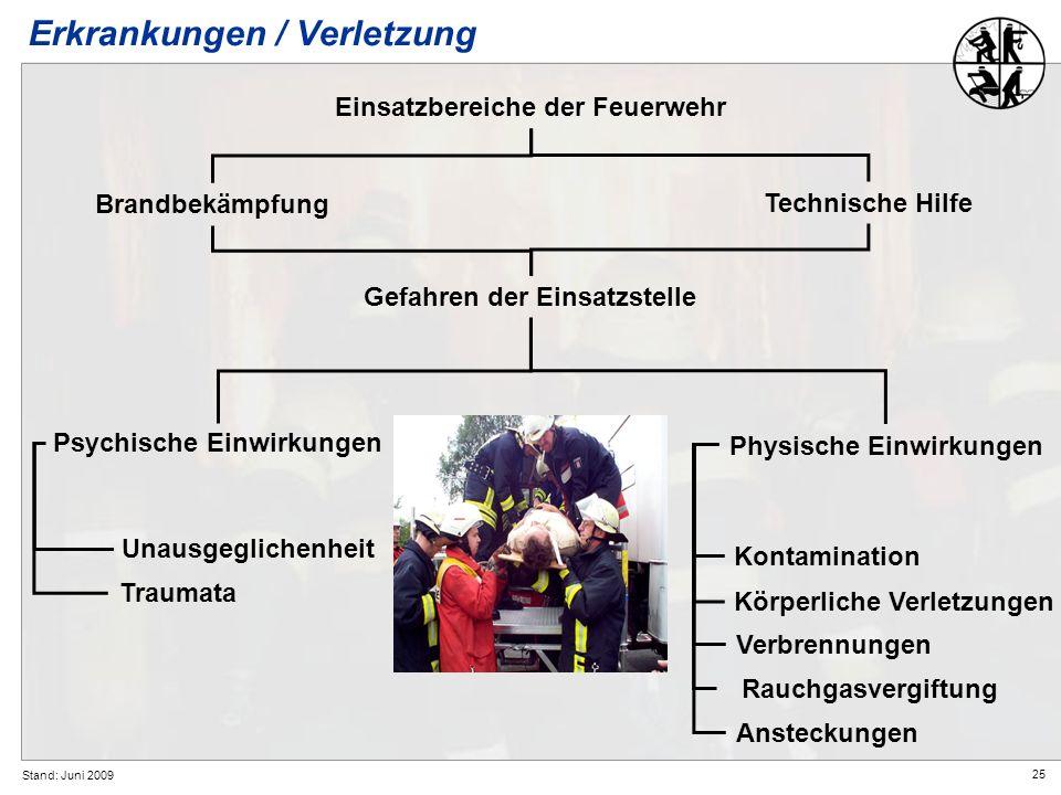 25 Stand: Juni 2009 Erkrankungen / Verletzung Einsatzbereiche der Feuerwehr Brandbekämpfung Technische Hilfe Psychische Einwirkungen Physische Einwirk