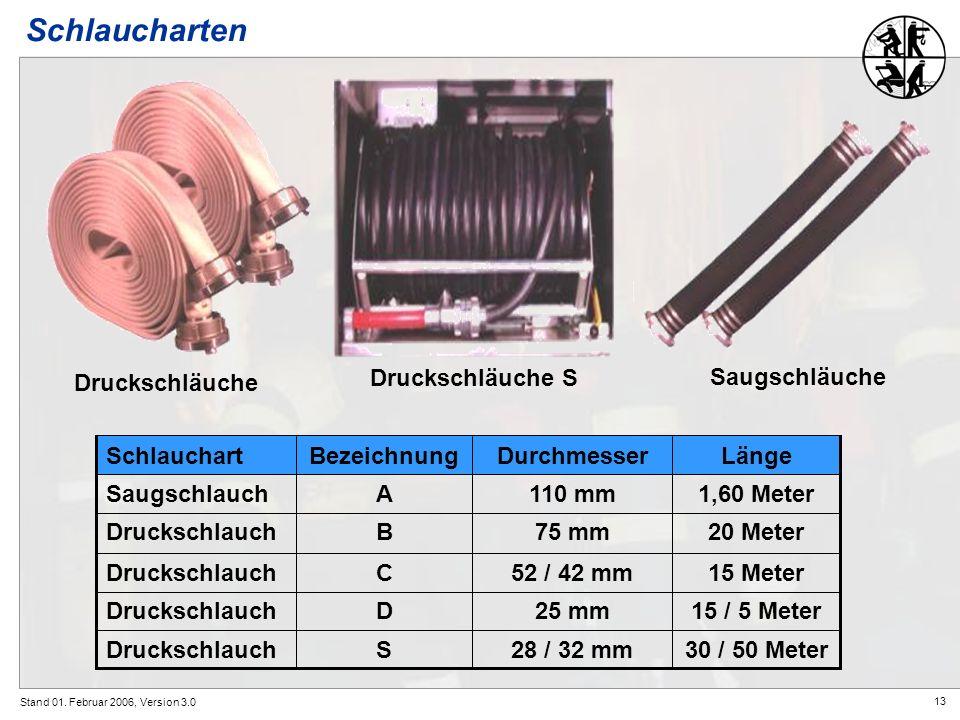 13 Stand 01. Februar 2006, Version 3.0 Schlaucharten Druckschläuche Druckschläuche S Saugschläuche 30 / 50 Meter28 / 32 mmSDruckschlauch 15 / 5 Meter2