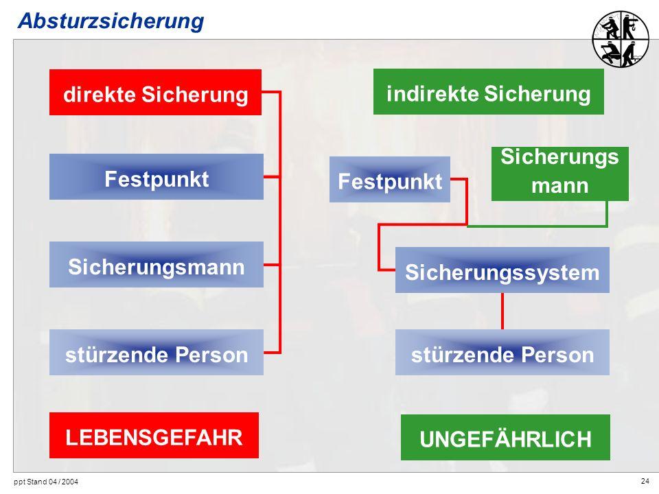 24 ppt Stand 04 / 2004 Absturzsicherung LEBENSGEFAHR direkte Sicherung Festpunkt Sicherungsmannstürzende Person indirekte Sicherung Festpunkt stürzend