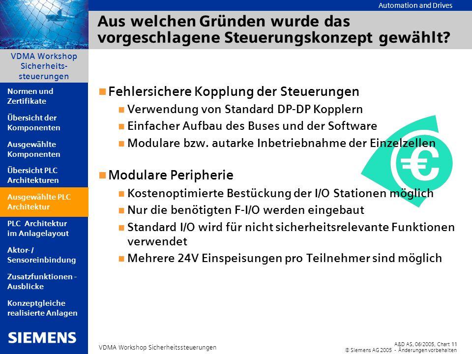 Automation and Drives A&D AS, 06/2005, Chart11 © Siemens AG 2005 - Änderungen vorbehalten VDMA Workshop Sicherheitssteuerungen VDMA Workshop Sicherhei