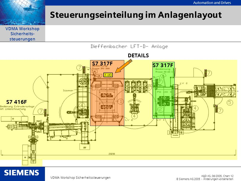 Automation and Drives A&D AS, 06/2005, Chart12 © Siemens AG 2005 - Änderungen vorbehalten VDMA Workshop Sicherheitssteuerungen VDMA Workshop Sicherhei