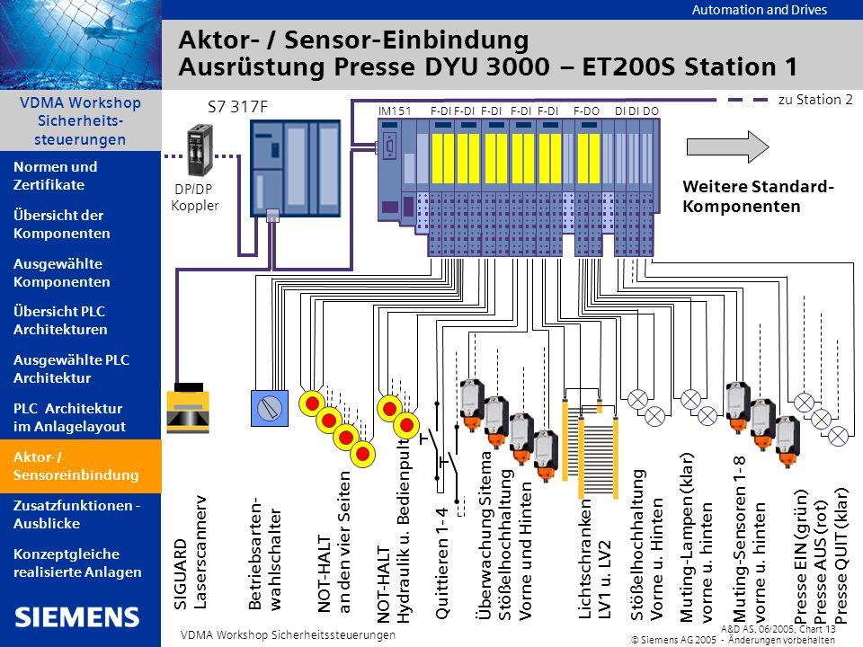 Automation and Drives A&D AS, 06/2005, Chart13 © Siemens AG 2005 - Änderungen vorbehalten VDMA Workshop Sicherheitssteuerungen VDMA Workshop Sicherhei