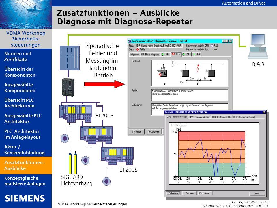 Automation and Drives A&D AS, 06/2005, Chart15 © Siemens AG 2005 - Änderungen vorbehalten VDMA Workshop Sicherheitssteuerungen VDMA Workshop Sicherhei