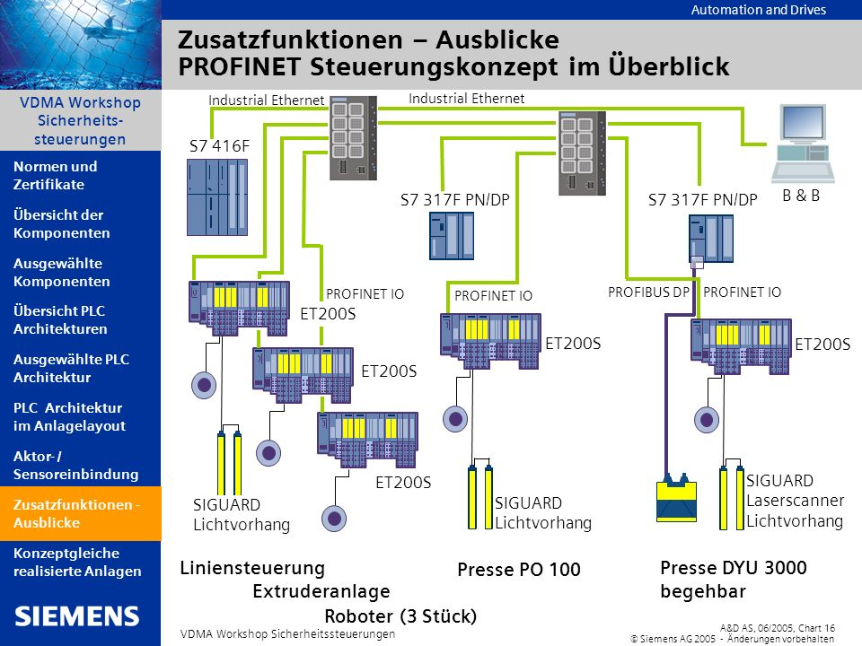 Automation and Drives A&D AS, 06/2005, Chart16 © Siemens AG 2005 - Änderungen vorbehalten VDMA Workshop Sicherheitssteuerungen VDMA Workshop Sicherhei