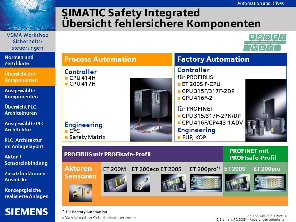 Automation and Drives A&D AS, 06/2005, Chart4 © Siemens AG 2005 - Änderungen vorbehalten VDMA Workshop Sicherheitssteuerungen VDMA Workshop Sicherheit