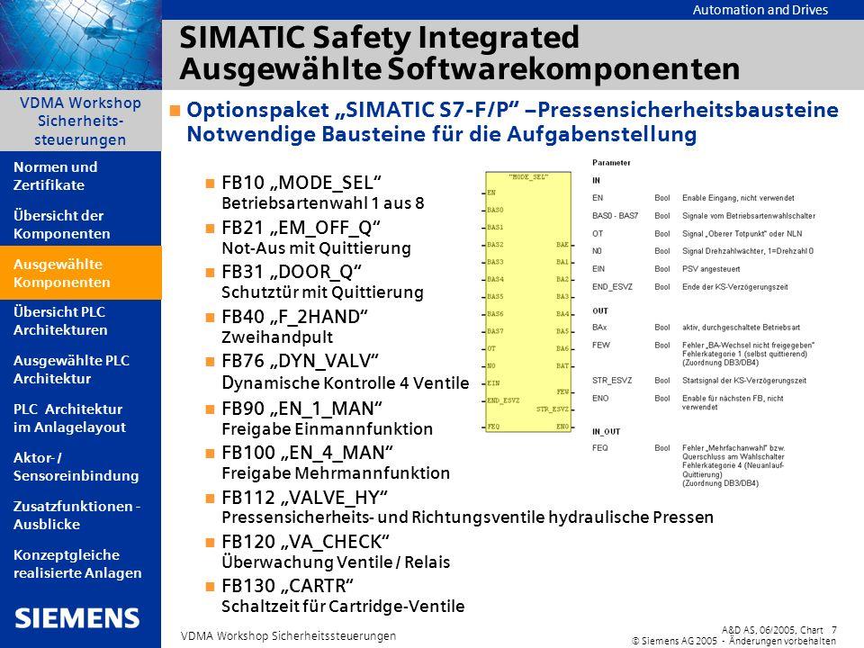Automation and Drives A&D AS, 06/2005, Chart7 © Siemens AG 2005 - Änderungen vorbehalten VDMA Workshop Sicherheitssteuerungen VDMA Workshop Sicherheit