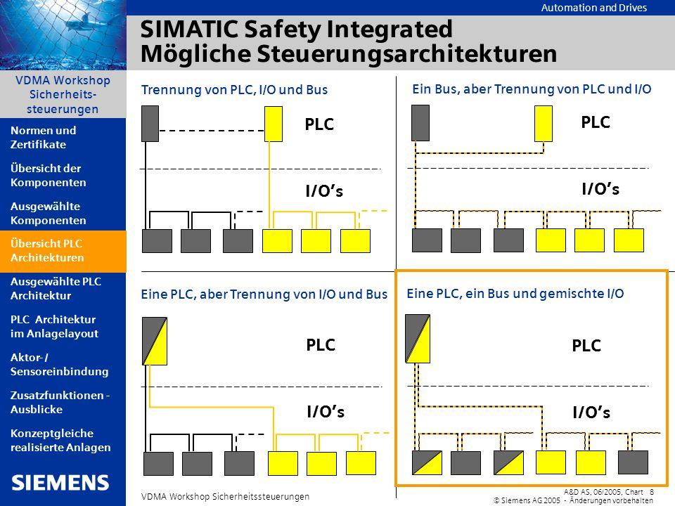 Automation and Drives A&D AS, 06/2005, Chart8 © Siemens AG 2005 - Änderungen vorbehalten VDMA Workshop Sicherheitssteuerungen VDMA Workshop Sicherheit