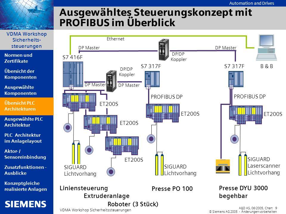 Automation and Drives A&D AS, 06/2005, Chart9 © Siemens AG 2005 - Änderungen vorbehalten VDMA Workshop Sicherheitssteuerungen VDMA Workshop Sicherheit