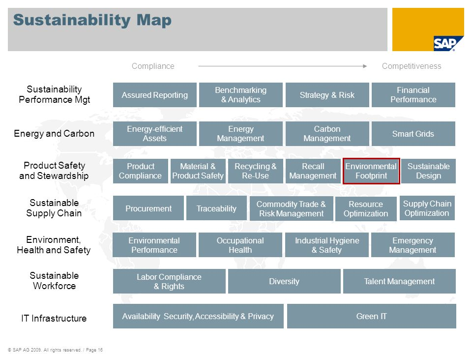 ©SAP AG 2009. All rights reserved. / Page 16 Sustainability Map Assured Reporting Benchmarking & Analytics Strategy & Risk Financial Performance Envir