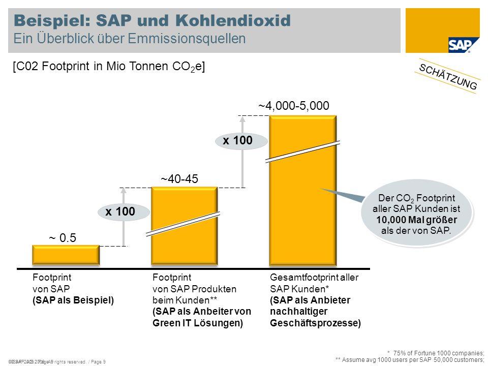 © SAP 2008 / Page 20 Reduktion des Fußabdrucks Quelle IGD http://forum.ecrnet.org/PublicPages/Archive/Berlin/Downloads/BO4.2%20-%20Carbon%20reduction.pdf