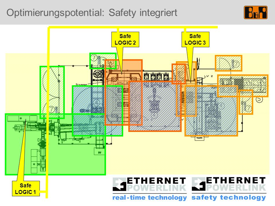 Optimierungspotential: Safety integriert Safe LOGIC 1 Safe LOGIC 2 Safe LOGIC 3