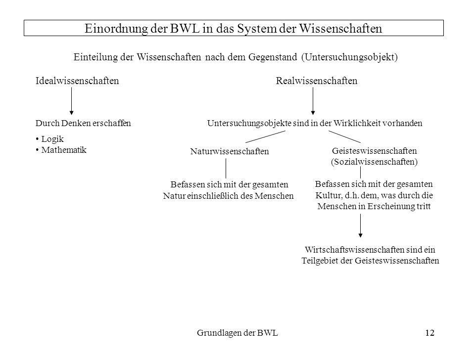 12Grundlagen der BWL12 Einordnung der BWL in das System der Wissenschaften Einteilung der Wissenschaften nach dem Gegenstand (Untersuchungsobjekt) Ide