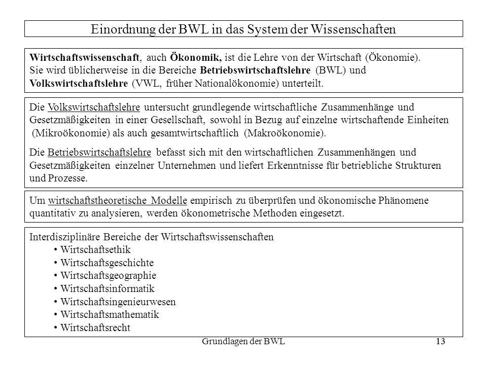 13Grundlagen der BWL13 Einordnung der BWL in das System der Wissenschaften Wirtschaftswissenschaft, auch Ökonomik, ist die Lehre von der Wirtschaft (Ö