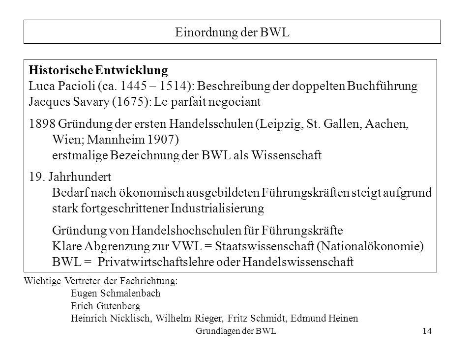 14Grundlagen der BWL14 Einordnung der BWL Historische Entwicklung Luca Pacioli (ca. 1445 – 1514): Beschreibung der doppelten Buchführung Jacques Savar