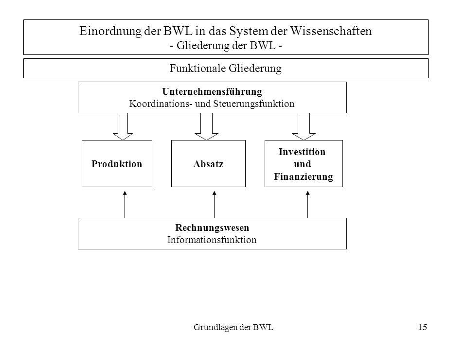 15Grundlagen der BWL15 Einordnung der BWL in das System der Wissenschaften - Gliederung der BWL - Funktionale Gliederung Unternehmensführung Koordinat