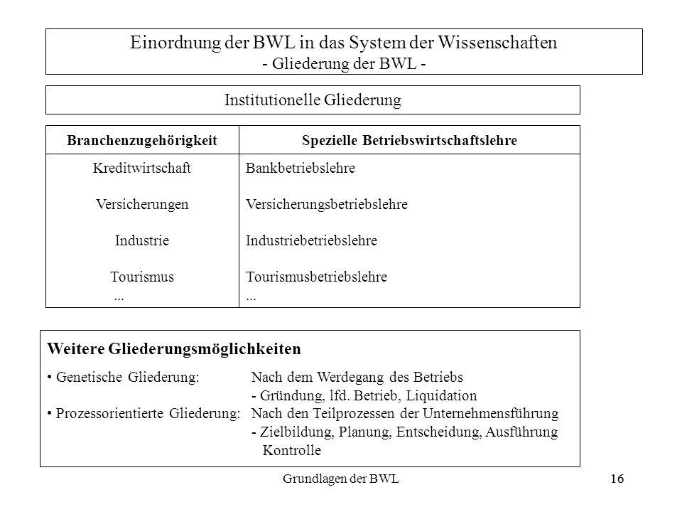 16Grundlagen der BWL16 Einordnung der BWL in das System der Wissenschaften - Gliederung der BWL - Institutionelle Gliederung BranchenzugehörigkeitSpez