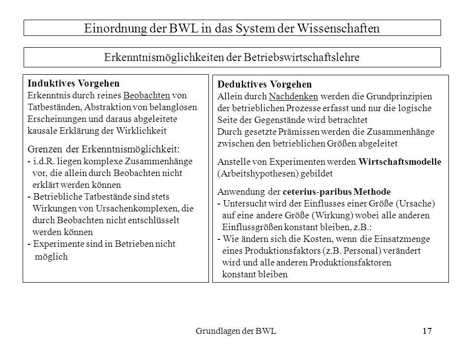 17Grundlagen der BWL17 Einordnung der BWL in das System der Wissenschaften Erkenntnismöglichkeiten der Betriebswirtschaftslehre Induktives Vorgehen Er