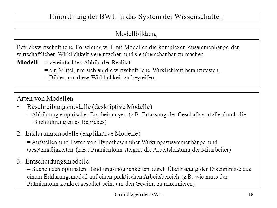 18Grundlagen der BWL18 Betriebswirtschaftliche Forschung will mit Modellen die komplexen Zusammenhänge der wirtschaftlichen Wirklichkeit vereinfachen